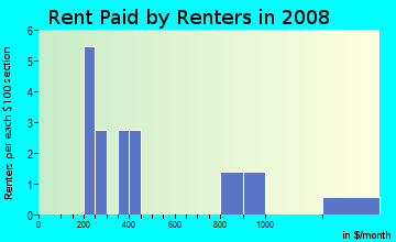Rent paid by renters in 2009 in Yuma East Estates in Yuma neighborhood in AZ