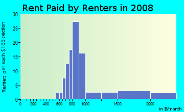 Rent paid by renters in 2009 in Sardis Forest in Charlotte neighborhood in NC