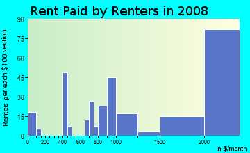 Rent paid by renters in 2009 in Olde Providence North in Charlotte neighborhood in NC
