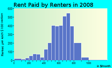 Rent paid by renters in 2009 in Oak Forest in Charlotte neighborhood in NC