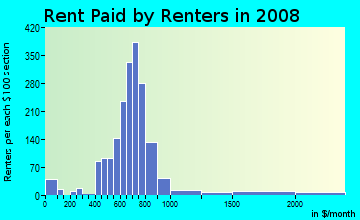 Rent paid by renters in 2009 in Wilora Lake in Charlotte neighborhood in NC