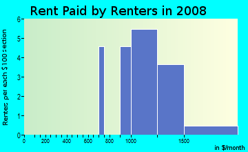 Rent paid by renters in 2009 in Indian Mesa East in Chandler neighborhood in AZ