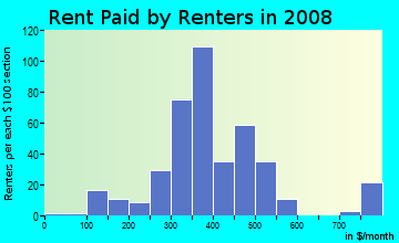 Rent paid by renters in 2009 in Lakewood in Charlotte neighborhood in NC