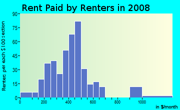 Rent paid by renters in 2009 in Reid Park in Charlotte neighborhood in NC