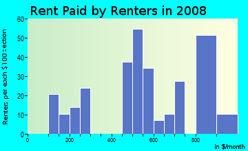 Rent paid by renters in 2009 in Pawtuckett in Charlotte neighborhood in NC