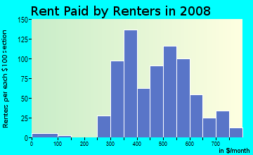 Rent paid by renters in 2009 in Villa Heights in Charlotte neighborhood in NC