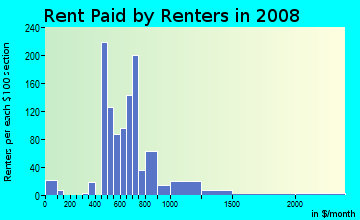 Rent paid by renters in 2009 in Stonehaven in Charlotte neighborhood in NC