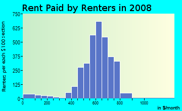 Rent paid by renters in 2009 in Briarcreek-woodland in Charlotte neighborhood in NC