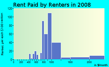 Rent paid by renters in 2009 in Piper Glen Estates in Charlotte neighborhood in NC