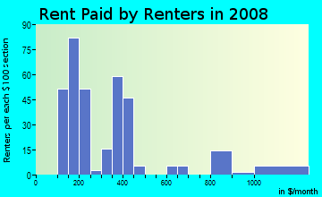 Rent paid by renters in 2009 in Second Ward in Charlotte neighborhood in NC