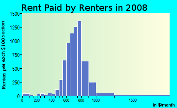 Rent paid by renters in 2009 in East Forest in Charlotte neighborhood in NC