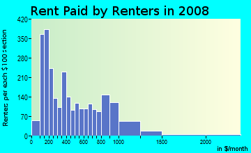 Rent paid by renters in 2009 in Uptown in Charlotte neighborhood in NC