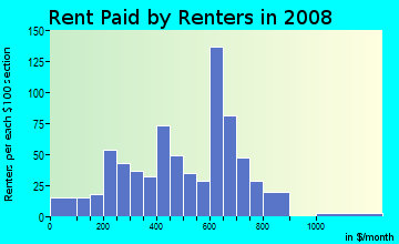 Rent paid by renters in 2009 in Townsend in Yuma neighborhood in AZ