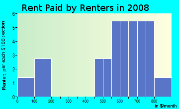Rent paid by renters in 2009 in Holden Village in Greensboro neighborhood in NC