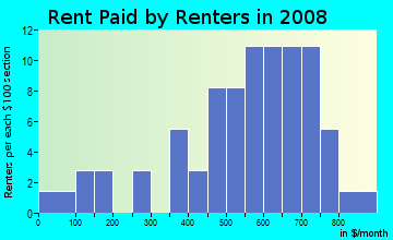 Rent paid by renters in 2009 in Woodlea in Greensboro neighborhood in NC