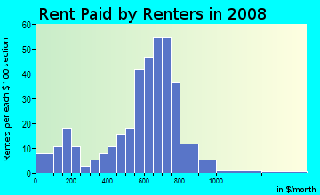 Rent paid by renters in 2009 in Kings Mill in Greensboro neighborhood in NC