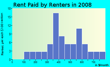 Rent paid by renters in 2009 in Bluford Heights in Greensboro neighborhood in NC