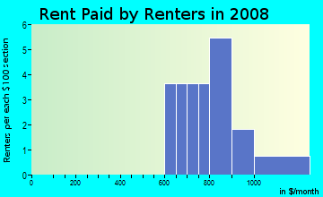 Rent paid by renters in 2009 in Buckherst West in Cary neighborhood in NC