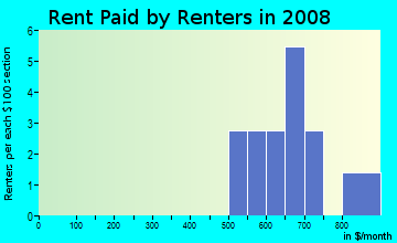 Rent paid by renters in 2009 in Callan Park at Waldo in Cary neighborhood in NC