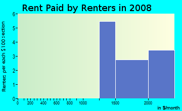 Rent paid by renters in 2009 in Charleston Woods in Cary neighborhood in NC