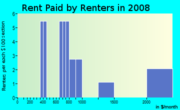 Rent paid by renters in 2009 in Marina in Redwood City neighborhood in CA
