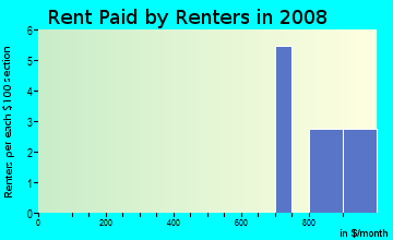Rent paid by renters in 2009 in Coles Creek at Weatherstone in Cary neighborhood in NC