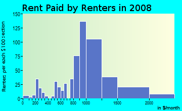Rent paid by renters in 2009 in Hollydale in South Gate neighborhood in CA