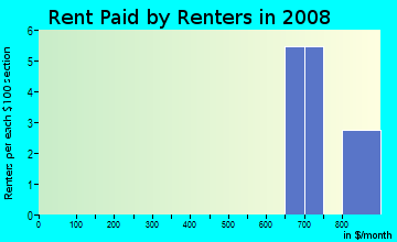 Rent paid by renters in 2009 in Dogwood Estates in Cary neighborhood in NC