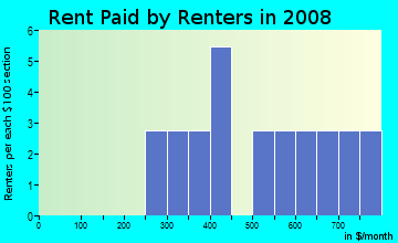 Rent paid by renters in 2009 in Greenbrook Farms in Raleigh neighborhood in NC