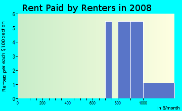 Rent paid by renters in 2009 in Harvest Ridge in Cary neighborhood in NC