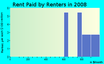 Rent paid by renters in 2009 in Hillbrook in Garner neighborhood in NC