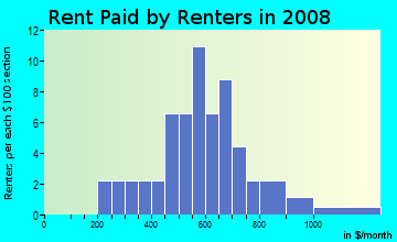 Rent paid by renters in 2009 in Hinton in Raleigh neighborhood in NC