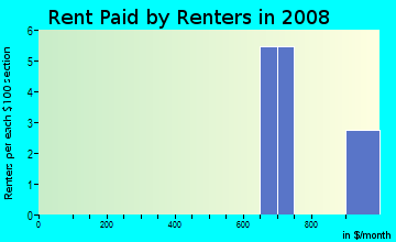 Rent paid by renters in 2009 in Houghton Townhomes in Raleigh neighborhood in NC