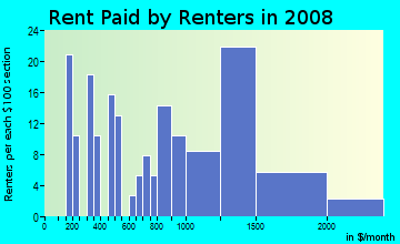 Rent paid by renters in 2009 in Arrow Highway Corporate Center in San Dimas neighborhood in CA