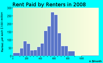 Rent paid by renters in 2009 in Cone Mills Community in Greensboro neighborhood in NC
