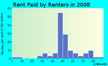 Rent paid by renters in 2009 in Callum Area in Greensboro neighborhood in NC