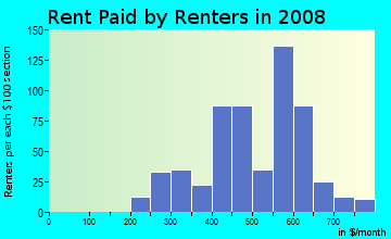 Rent paid by renters in 2009 in Highland Park in Greensboro neighborhood in NC