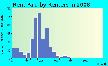 Rent paid by renters in 2009 in Hampton Community in Greensboro neighborhood in NC
