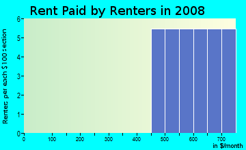 Rent paid by renters in 2009 in Country Acres in Pea Ridge neighborhood in AR