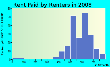 Rent paid by renters in 2009 in Holston Lane in Raleigh neighborhood in NC