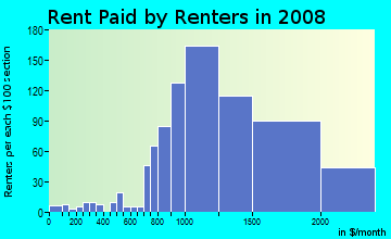 Rent paid by renters in 2009 in Pathfinder in Rowland Heights neighborhood in CA