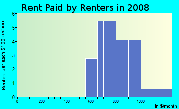 Rent paid by renters in 2009 in Greystone Manor in Raleigh neighborhood in NC