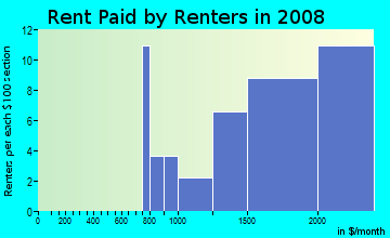 Rent paid by renters in 2009 in West Winston Manor in South San Francisco neighborhood in CA