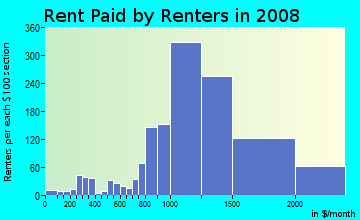 Rent paid by renters in 2009 in Otterbein in Walnut neighborhood in CA