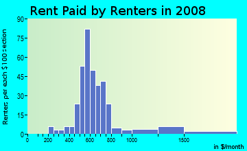 Rent paid by renters in 2009 in Hi Mount in Raleigh neighborhood in NC
