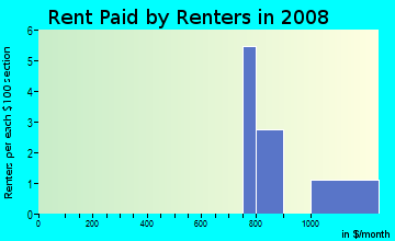 Rent paid by renters in 2009 in Inverrary in Raleigh neighborhood in NC