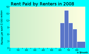 Rent paid by renters in 2009 in Hickory Hills in Raleigh neighborhood in NC