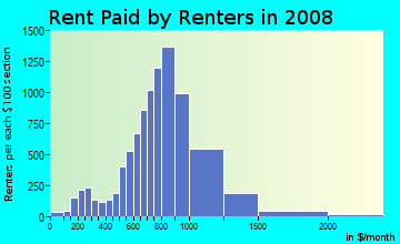 Rent paid by renters in 2009 in Morningside Park in Inglewood neighborhood in CA