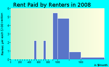 Rent paid by renters in 2009 in Holding Ridge in Wake Forest neighborhood in NC