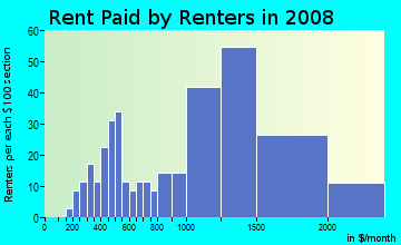 Rent paid by renters in 2009 in El Camino in South San Francisco neighborhood in CA
